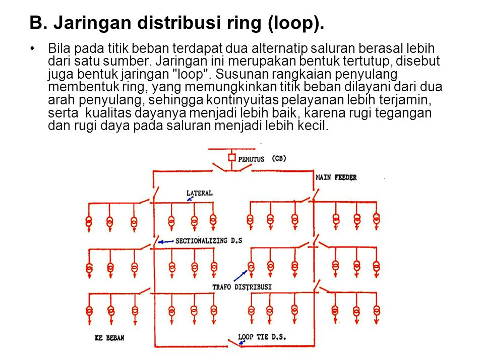 B. Jaringan distribusi ring (loop).