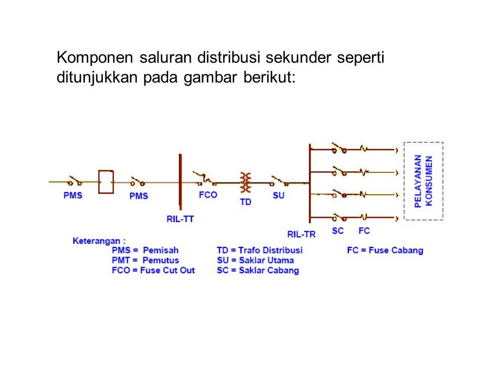 Komponen saluran distribusi sekunder seperti ditunjukkan pada gambar berikut: