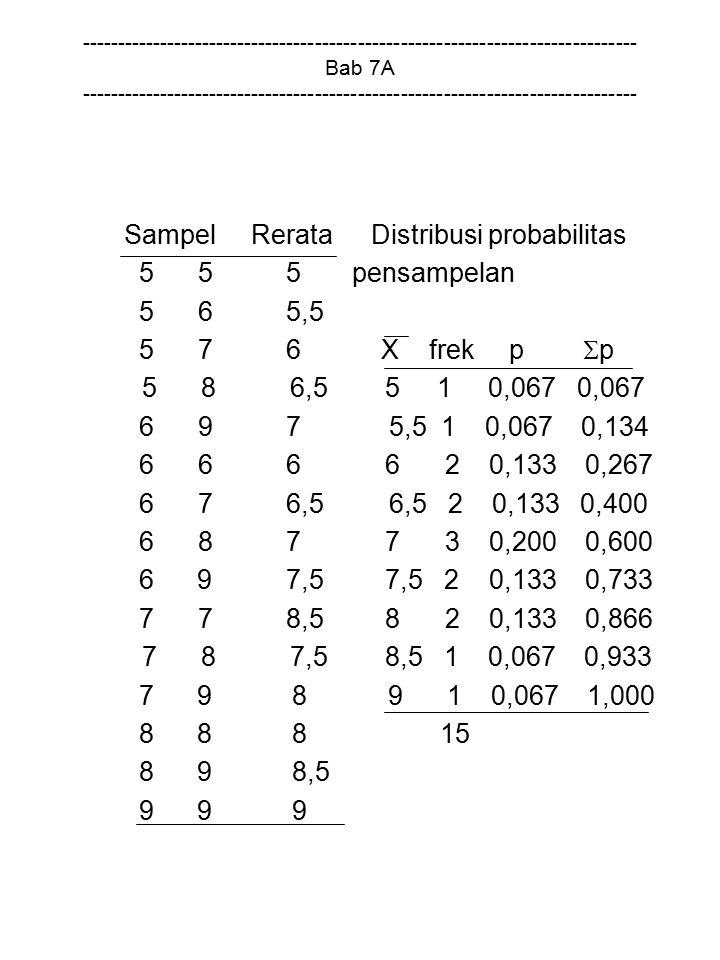 Sampel Rerata Distribusi probabilitas 5 5 5 pensampelan 5 6 5,5