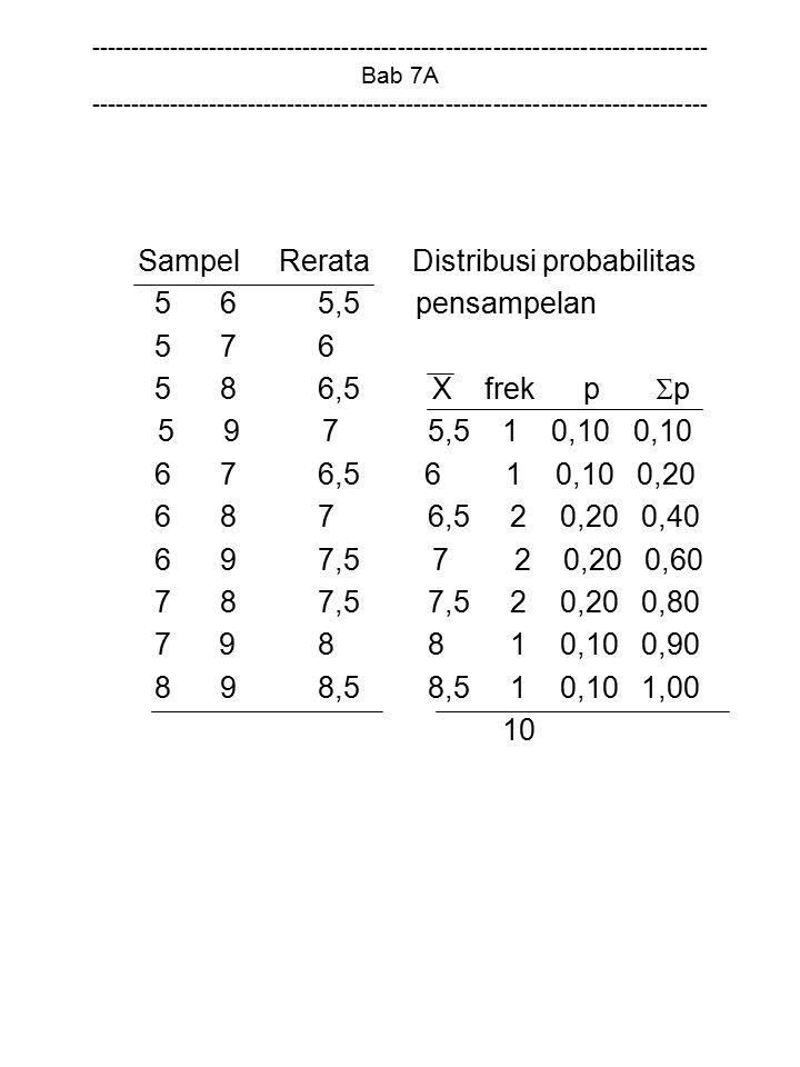 Sampel Rerata Distribusi probabilitas 5 6 5,5 pensampelan 5 7 6