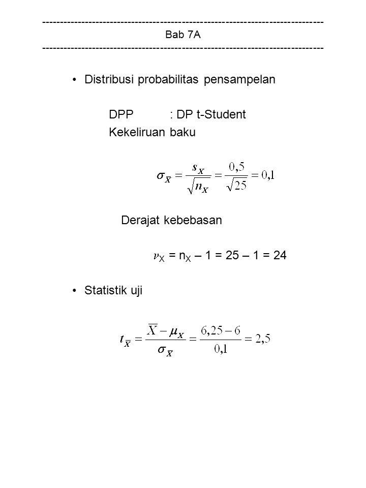 Distribusi probabilitas pensampelan DPP : DP t-Student Kekeliruan baku