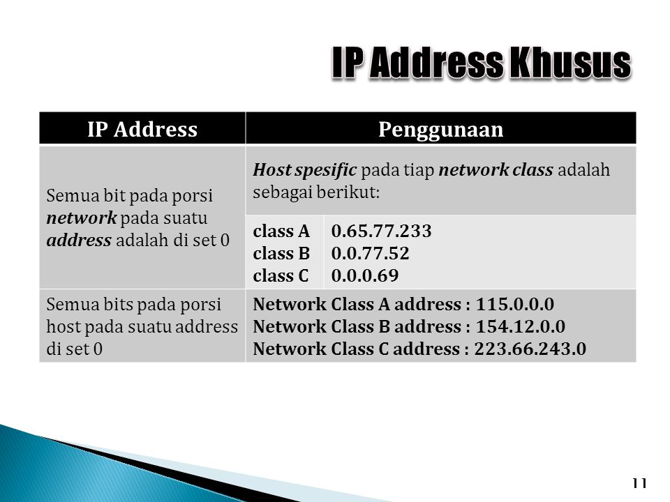 IP Address Khusus IP Address Penggunaan