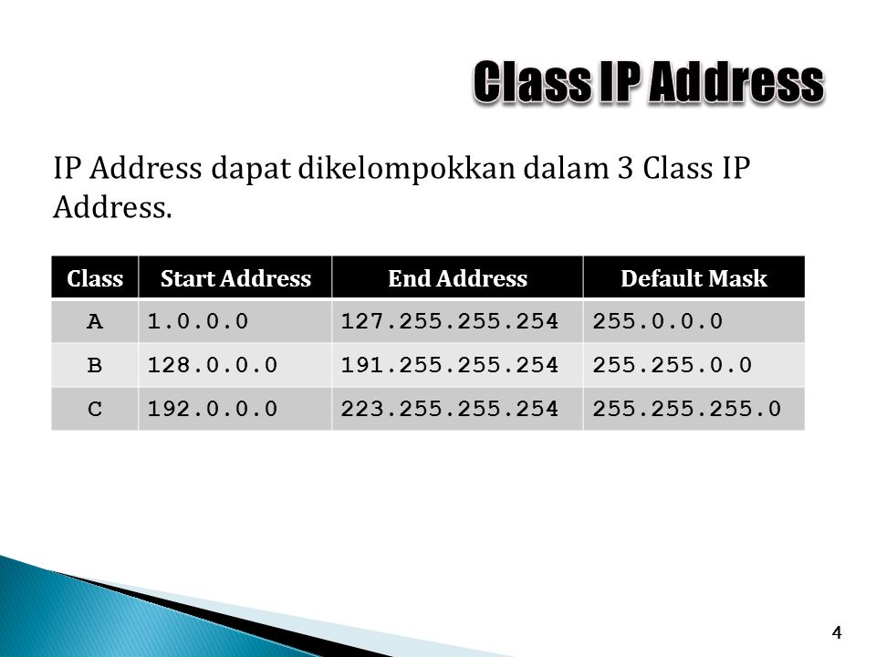 Class IP Address IP Address dapat dikelompokkan dalam 3 Class IP Address. Class. Start Address. End Address.