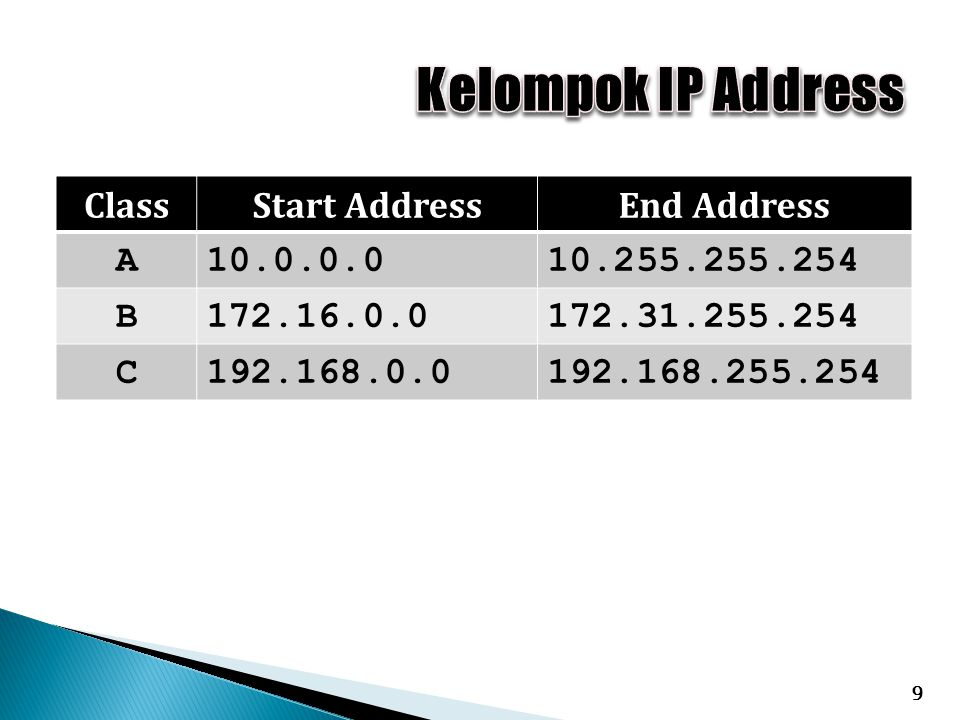 Kelompok IP Address Class Start Address End Address A 10.0.0.0