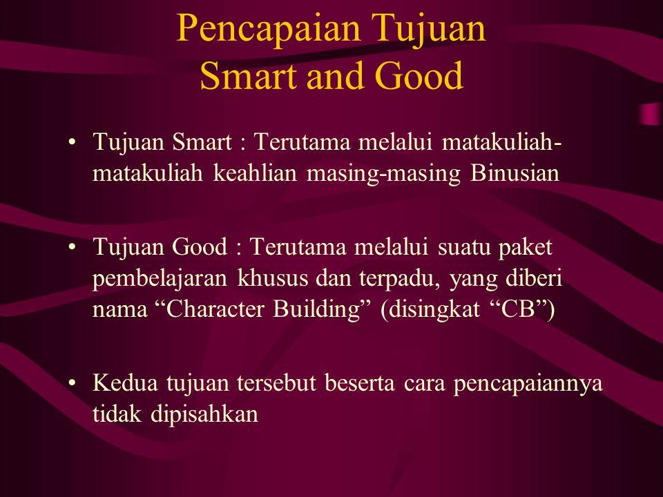 Pencapaian Tujuan Smart and Good
