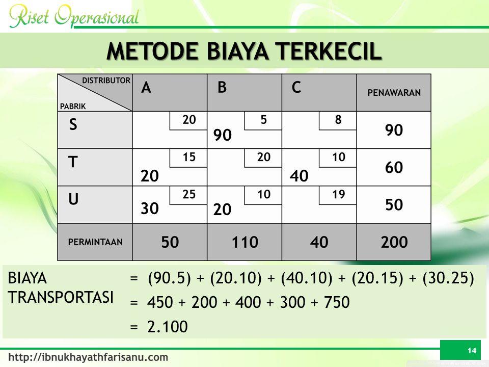 METODE BIAYA TERKECIL 90 20 40 30 20 BIAYA TRANSPORTASI =