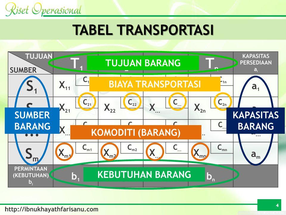 TABEL TRANSPORTASI TUJUAN BARANG BIAYA TRANSPORTASI SUMBER BARANG