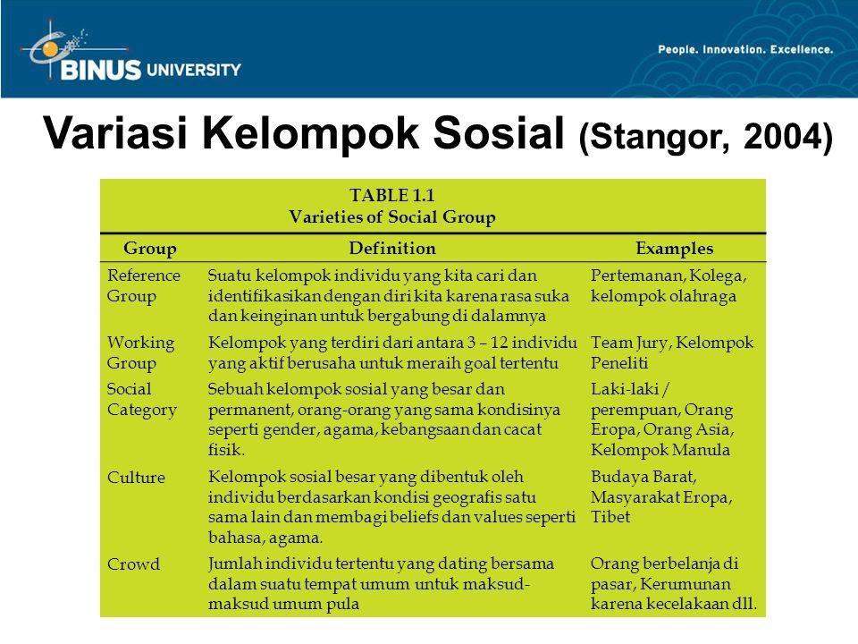 Variasi Kelompok Sosial (Stangor, 2004) Varieties of Social Group