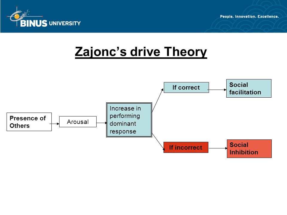 Zajonc's drive Theory Social facilitation If correct