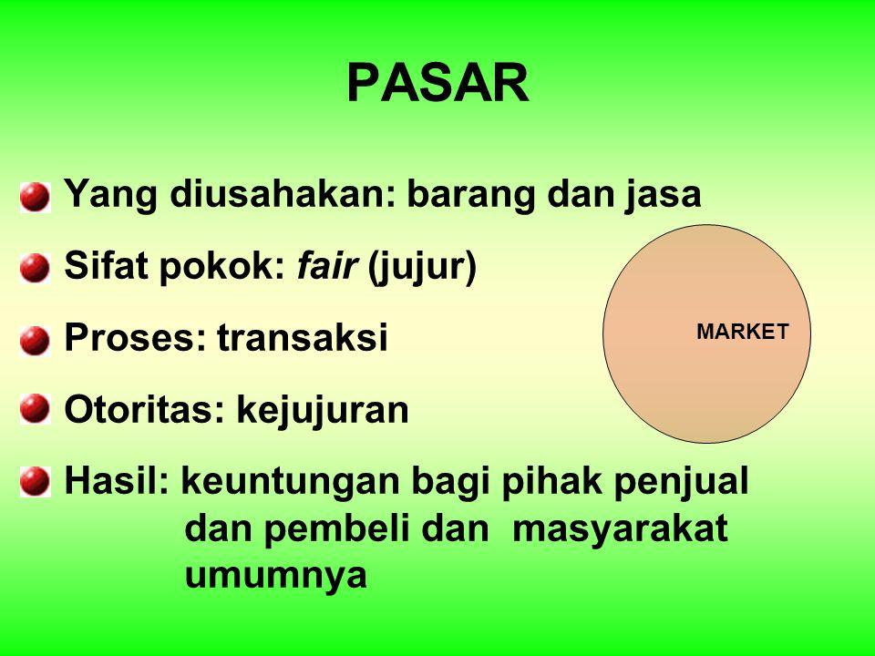 PASAR Yang diusahakan: barang dan jasa Sifat pokok: fair (jujur)