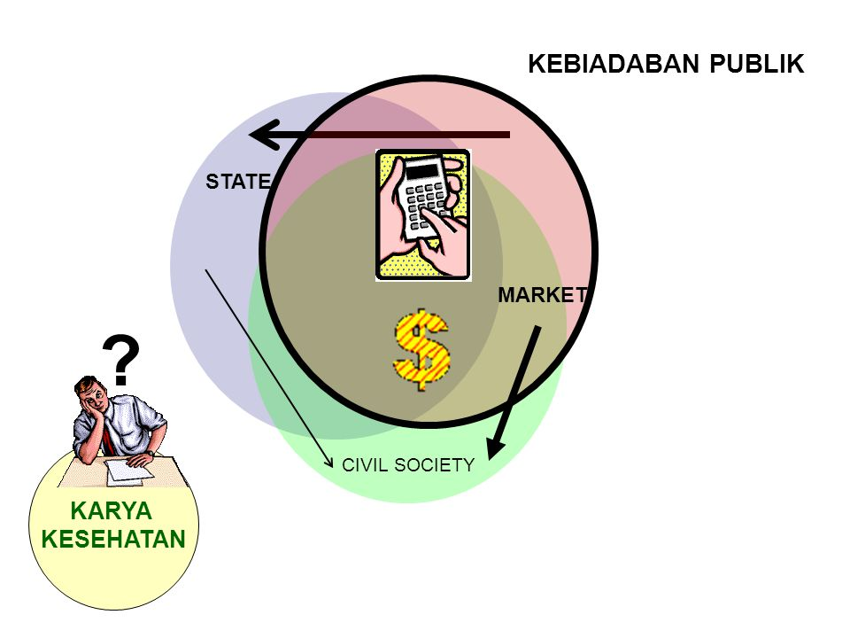 KEBIADABAN PUBLIK MARKET STATE CIVIL SOCIETY KARYA KESEHATAN