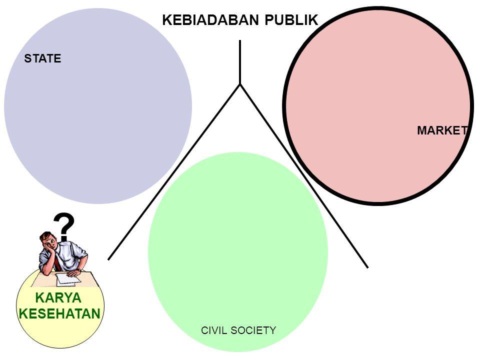 STATE KEBIADABAN PUBLIK MARKET CIVIL SOCIETY KARYA KESEHATAN