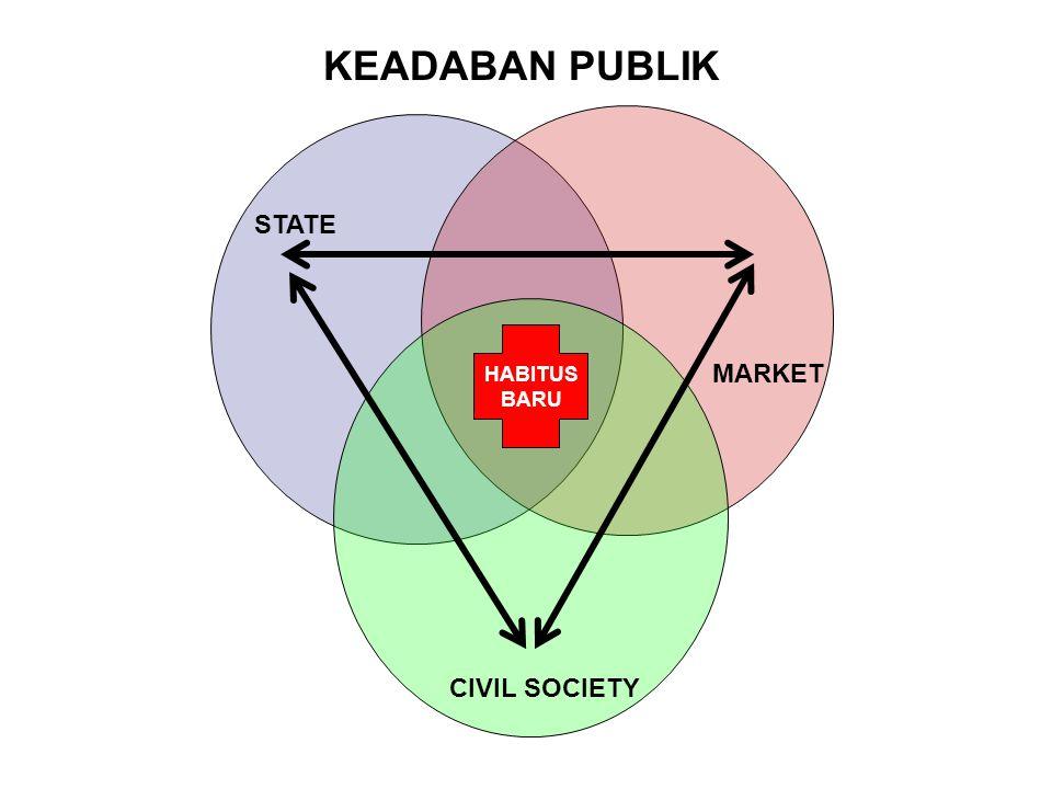 KEADABAN PUBLIK MARKET STATE CIVIL SOCIETY HABITUS BARU