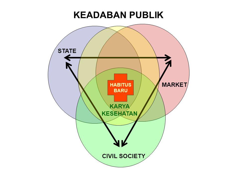 KEADABAN PUBLIK STATE MARKET KARYA KESEHATAN CIVIL SOCIETY HABITUS