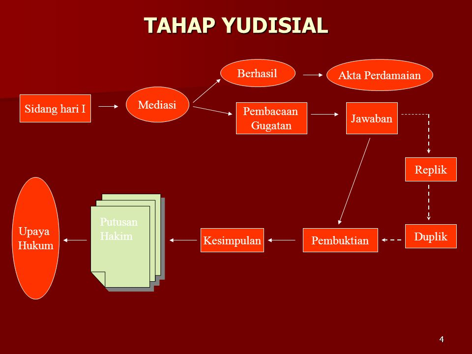 TAHAP YUDISIAL Berhasil Akta Perdamaian Mediasi Sidang hari I