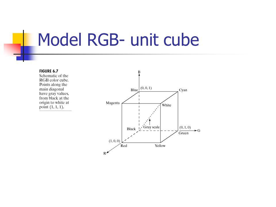 Model RGB- unit cube