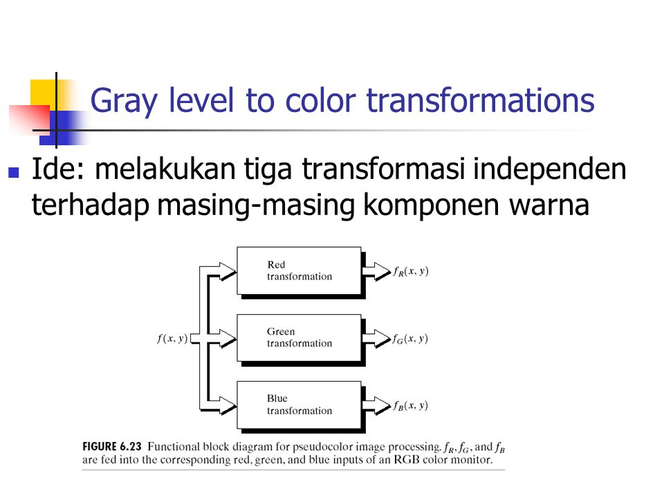 Gray level to color transformations