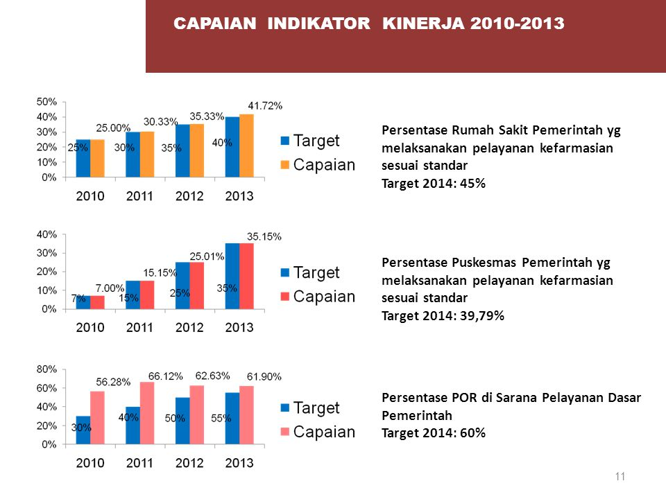 CAPAIAN INDIKATOR KINERJA 2010-2013