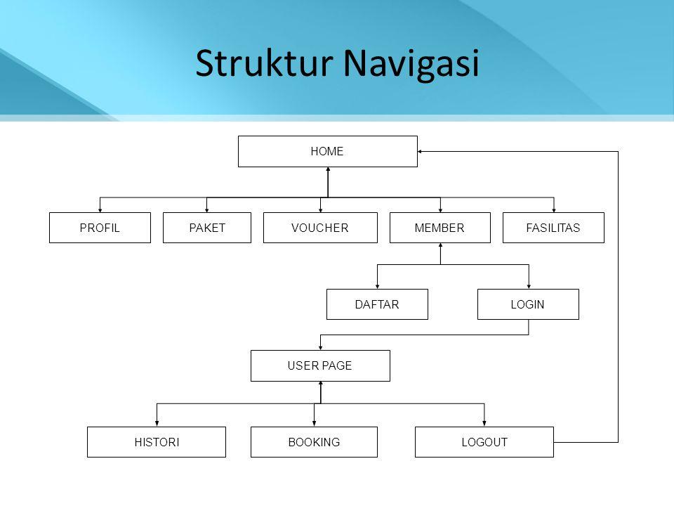 Struktur Navigasi HOME PROFIL PAKET VOUCHER MEMBER FASILITAS DAFTAR