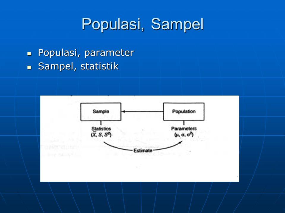 Populasi, Sampel Populasi, parameter Sampel, statistik