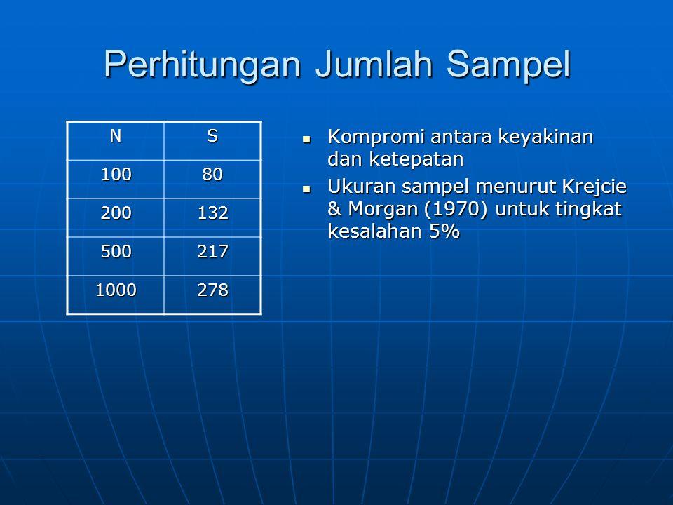Perhitungan Jumlah Sampel