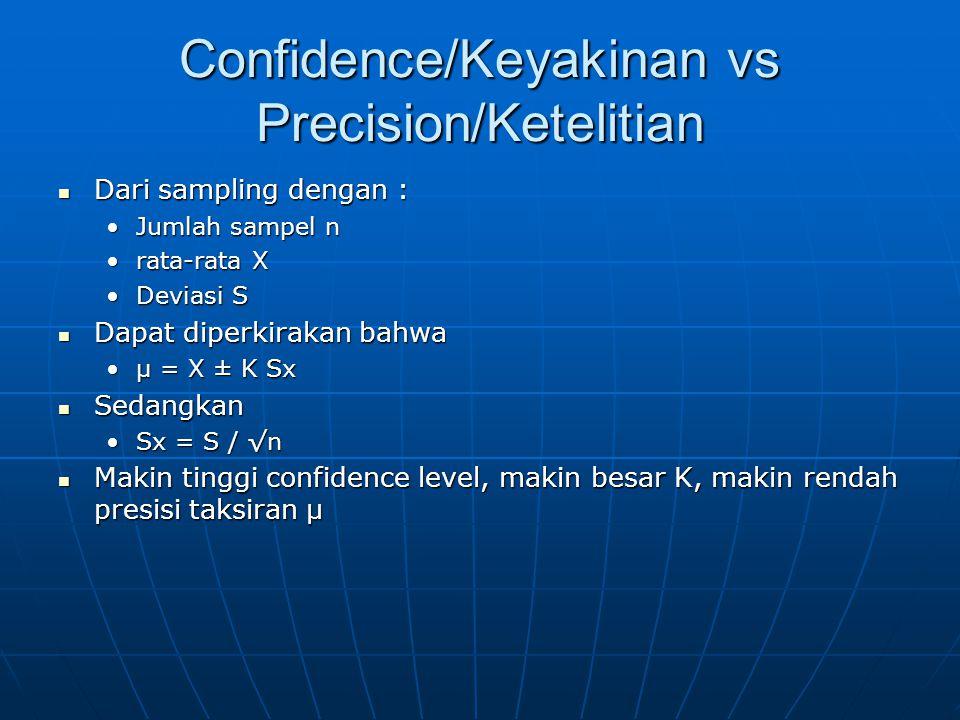Confidence/Keyakinan vs Precision/Ketelitian