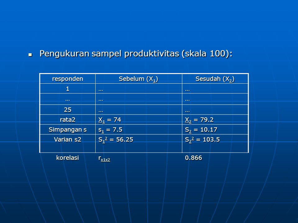 Pengukuran sampel produktivitas (skala 100):
