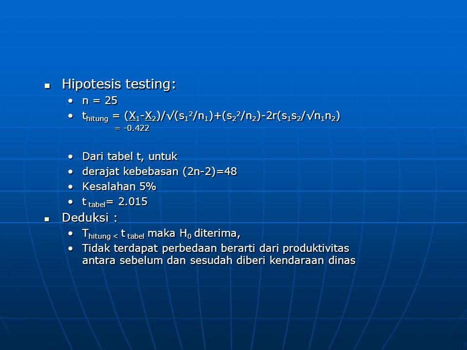 Hipotesis testing: Deduksi : n = 25