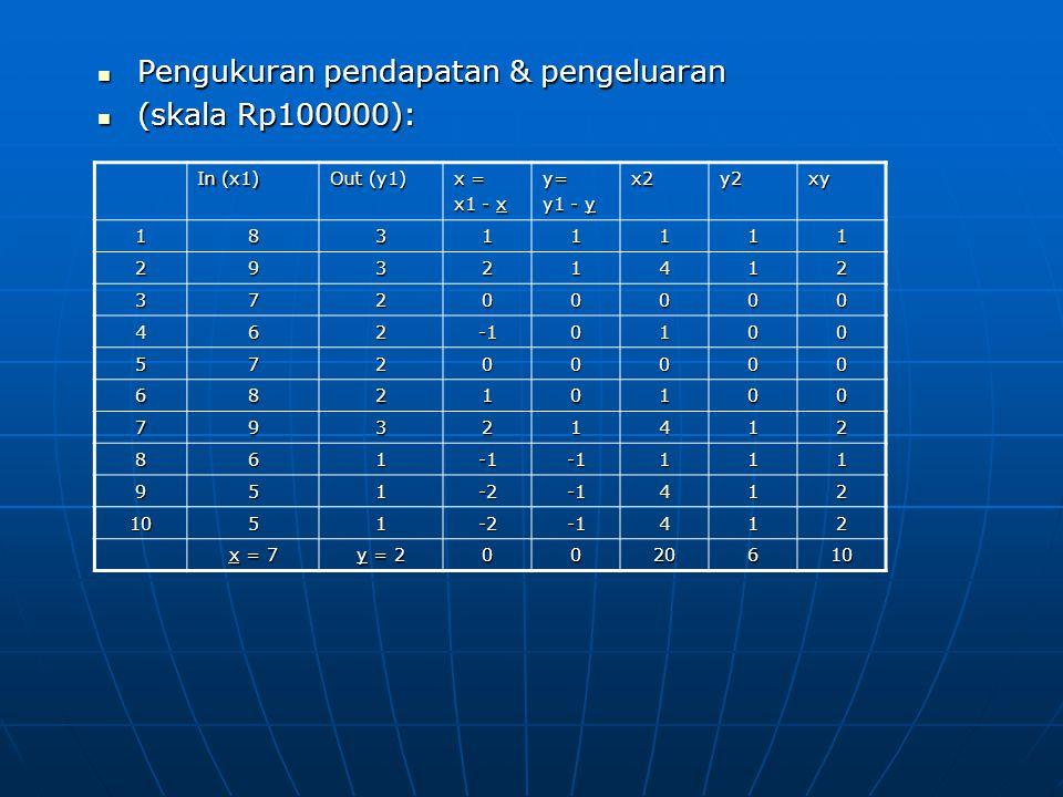 Pengukuran pendapatan & pengeluaran (skala Rp100000):