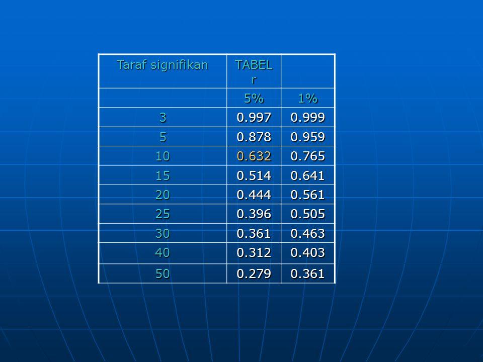 Taraf signifikan TABEL r. 5% 1% 3. 0.997. 0.999. 5. 0.878. 0.959. 10. 0.632. 0.765. 15.