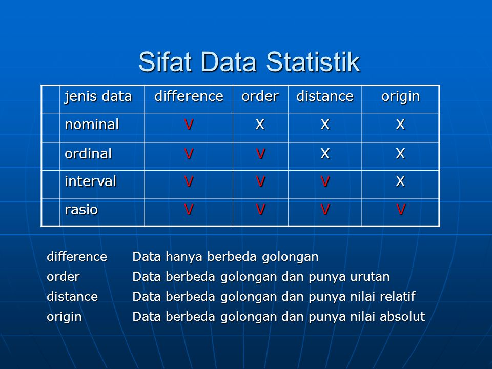 Sifat Data Statistik jenis data difference order distance origin