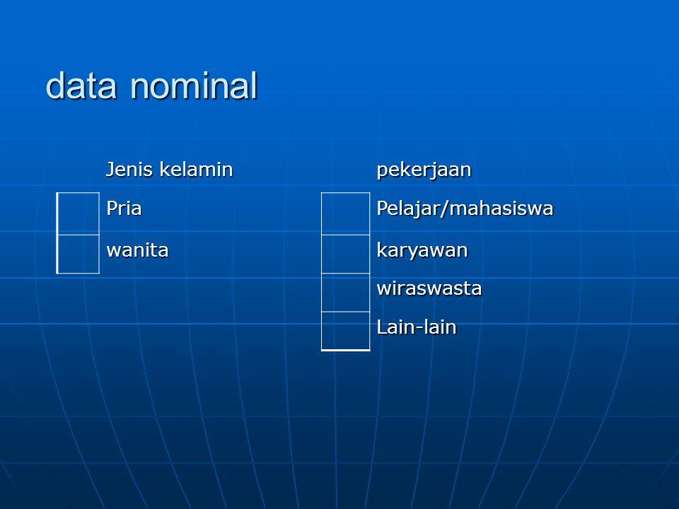 data nominal Jenis kelamin pekerjaan Pria Pelajar/mahasiswa wanita