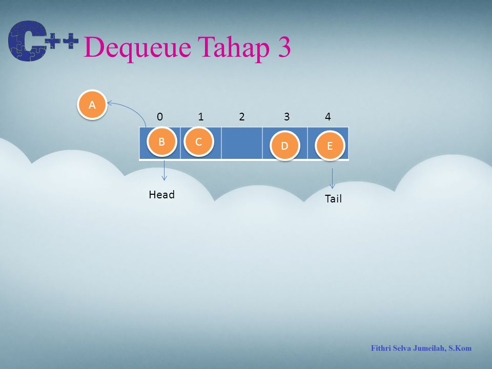 Dequeue Tahap 3 A 1 2 3 4 B C D E Head Tail