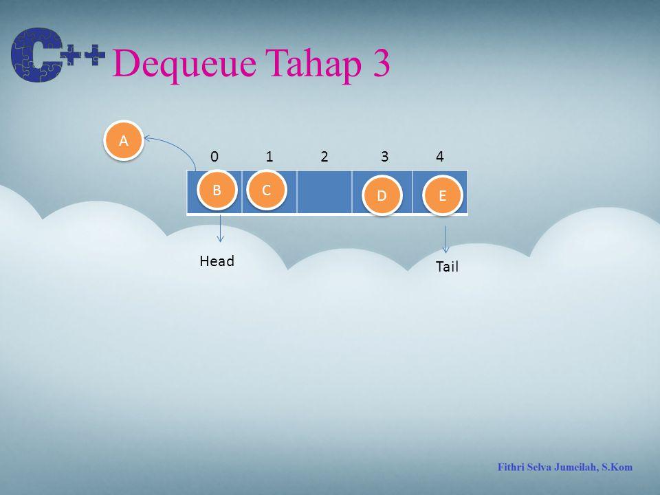 Dequeue Tahap 3 A 1 2 3 4 B C D E Head Tail