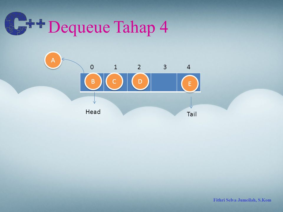 Dequeue Tahap 4 A 1 2 3 4 B C D E Head Tail