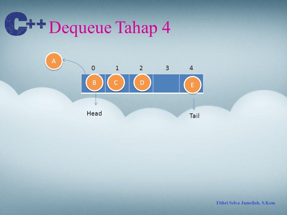 Dequeue Tahap 4 A 1 2 3 4 B C D E Head Tail