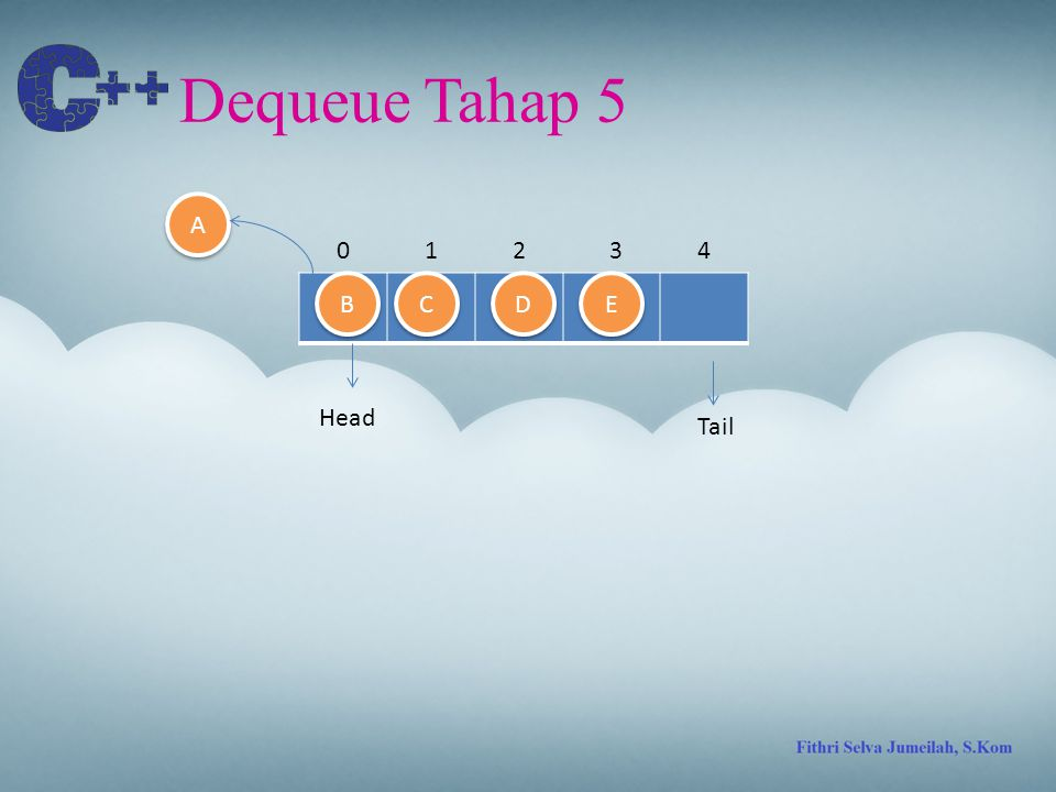 Dequeue Tahap 5 A 1 2 3 4 B C D E Head Tail