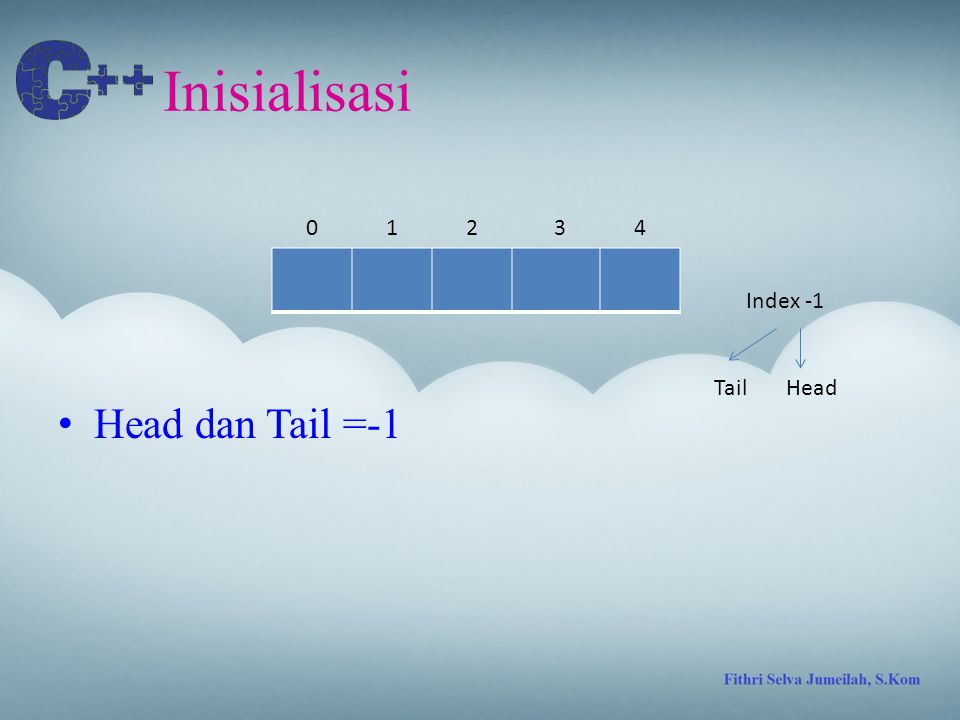 Inisialisasi 1 2 3 4 Index -1 Tail Head Head dan Tail =-1