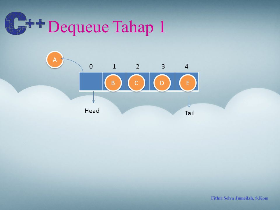 Dequeue Tahap 1 A 1 2 3 4 B C D E Head Tail
