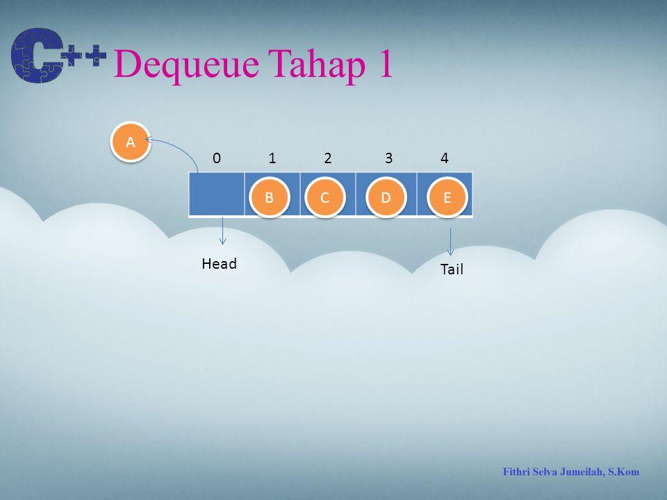 Dequeue Tahap 1 A 1 2 3 4 B C D E Head Tail