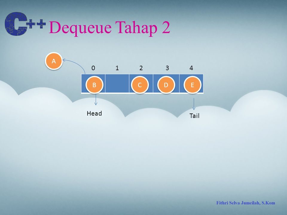 Dequeue Tahap 2 A 1 2 3 4 B C D E Head Tail
