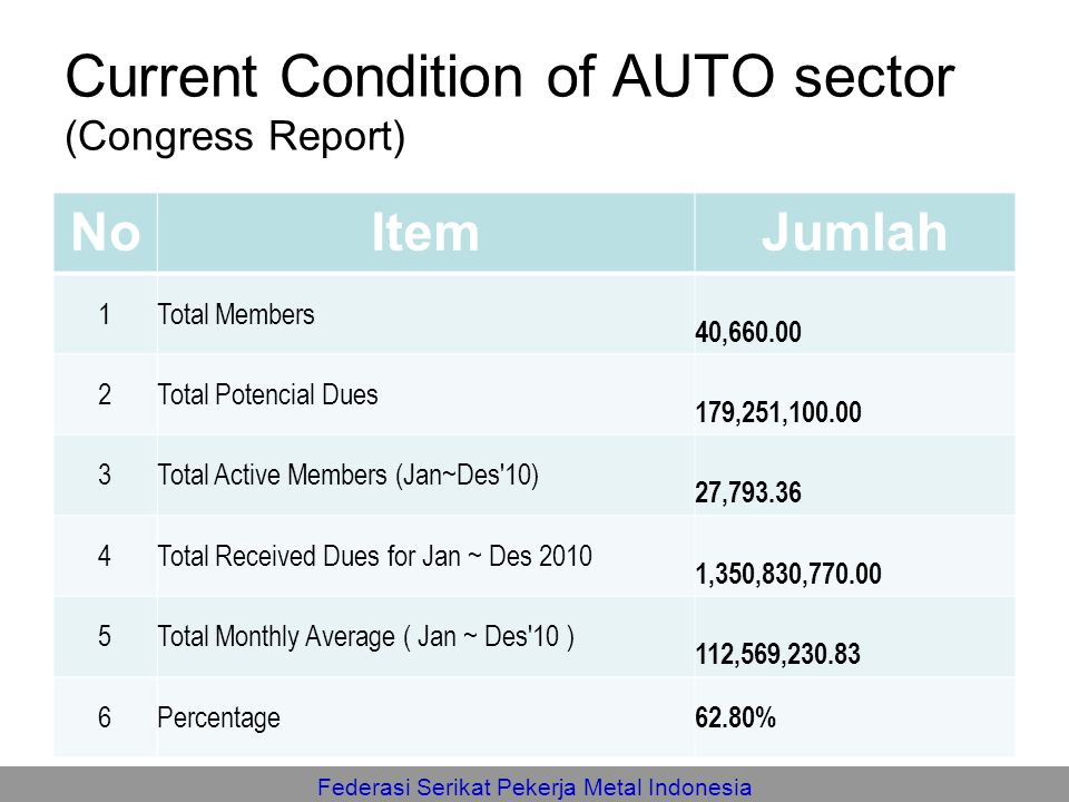 Current Condition of AUTO sector (Congress Report)