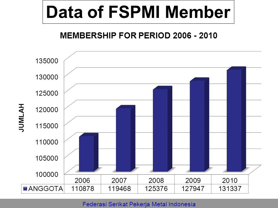 Data of FSPMI Member