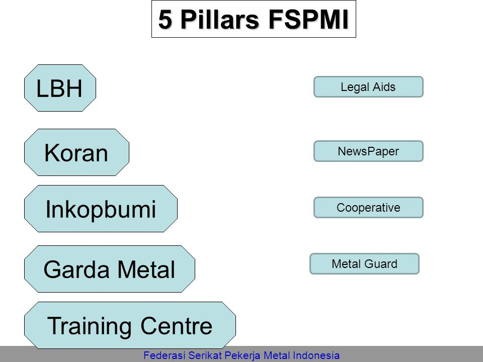 5 Pillars FSPMI LBH Koran Inkopbumi Garda Metal Training Centre