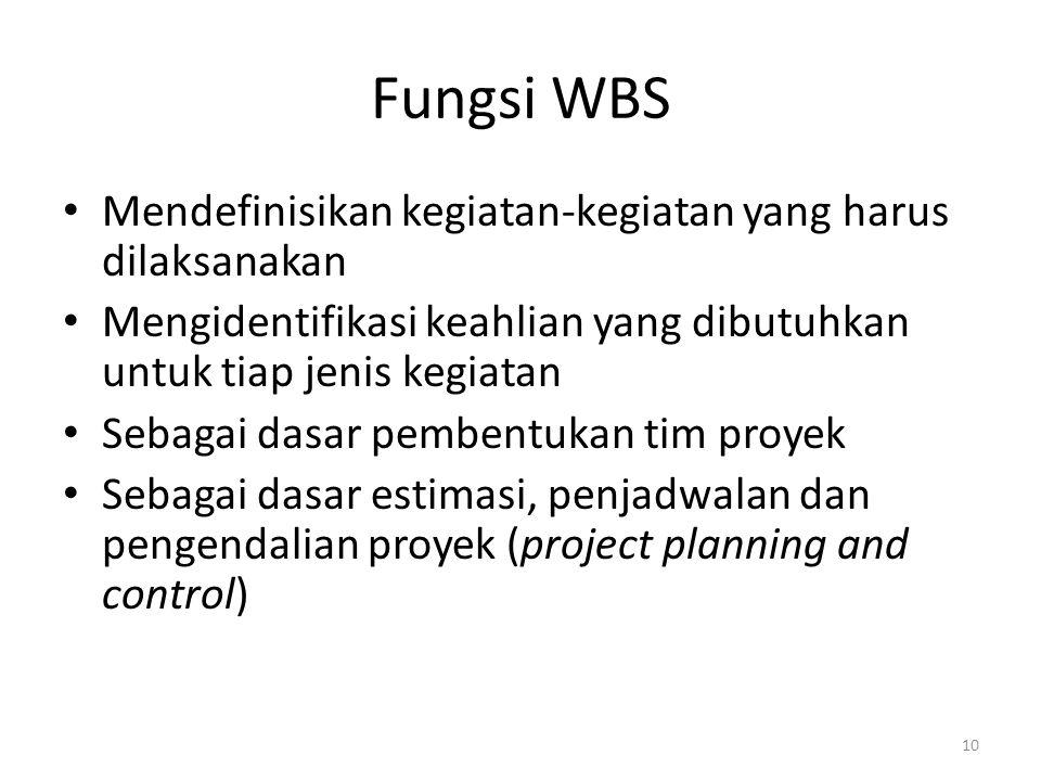 Fungsi WBS Mendefinisikan kegiatan-kegiatan yang harus dilaksanakan