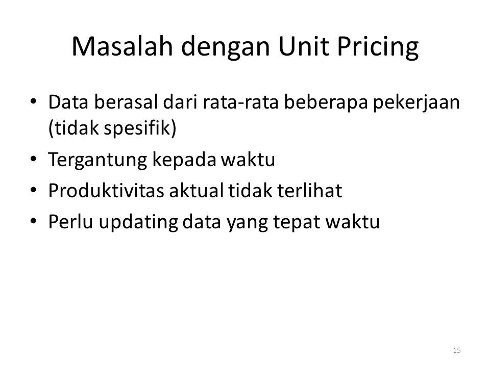 Masalah dengan Unit Pricing