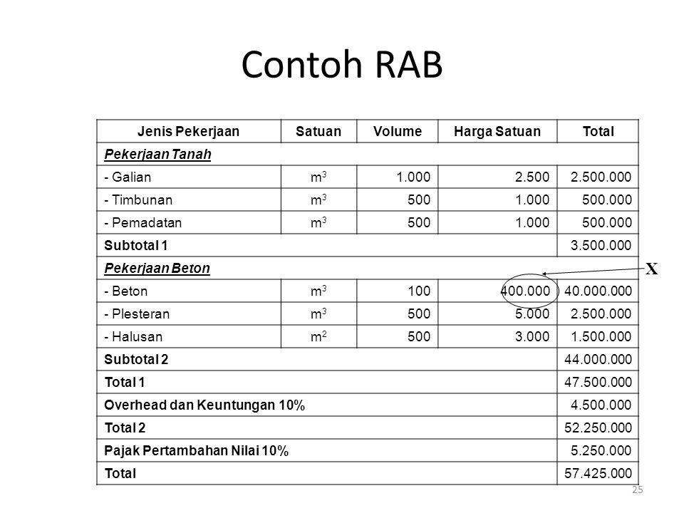 Contoh RAB X Jenis Pekerjaan Satuan Volume Harga Satuan Total