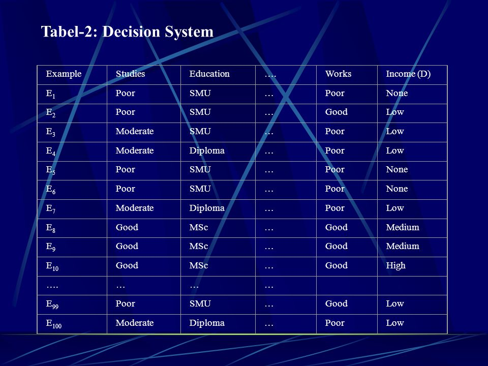 Tabel-2: Decision System