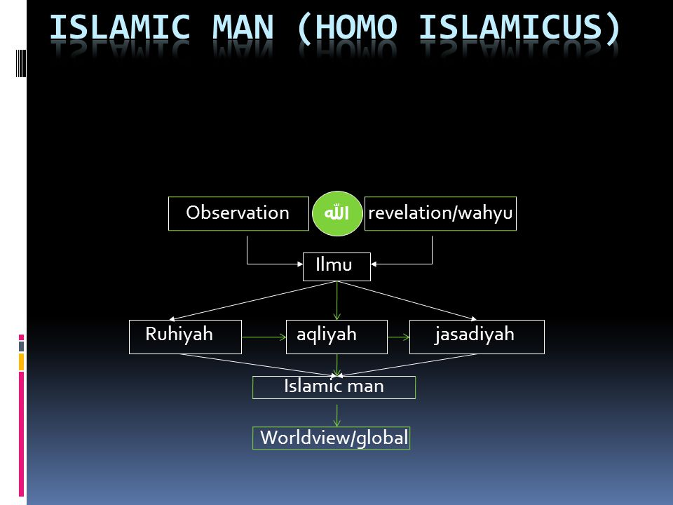 Islamic man (homo Islamicus)