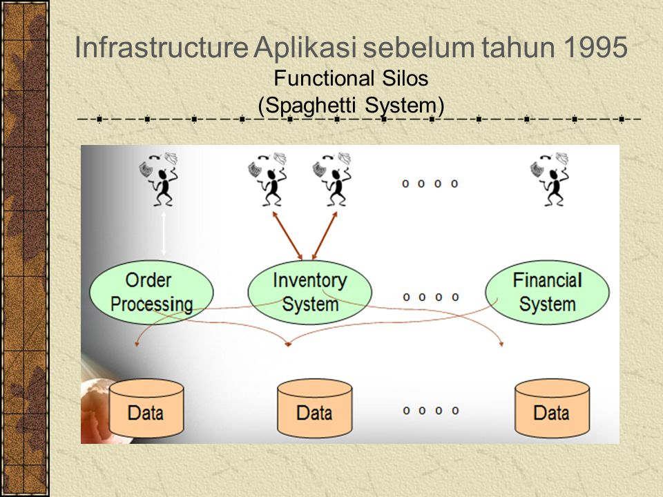 Infrastructure Aplikasi sebelum tahun 1995